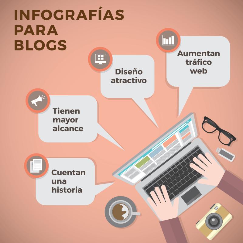Infografías para blogs