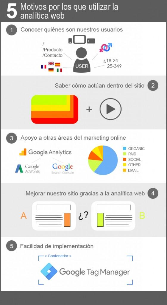 5 motivos por los que utilizar la analítica web en tu sitio web