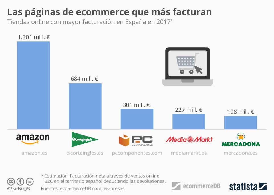 Top ecommerce en España