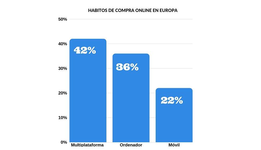 Hábitos de compra en Europa