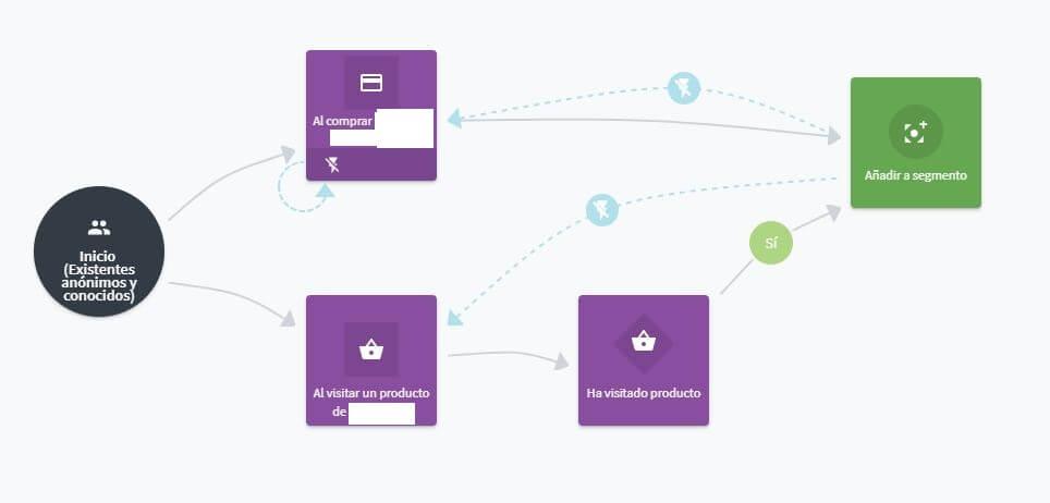 Ejemplo de workflow de segmentación en la herramienta www.connectif.ai