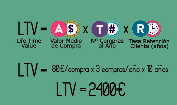 : valor vida cliente, lifetime value, resultado positivo, compras